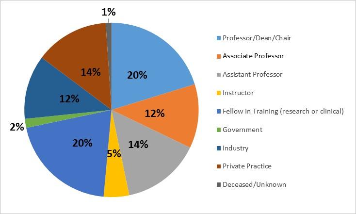 The M D -Ph D  Program at Harvard Medical School